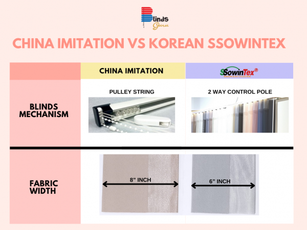 difference between china imitation and korean ssowintex